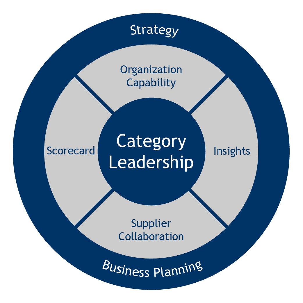 cat strategy management Caterpillar's integrated supply chain initiative  • make vs buy strategy  outbound logistics management • pdc/lane strategy support.