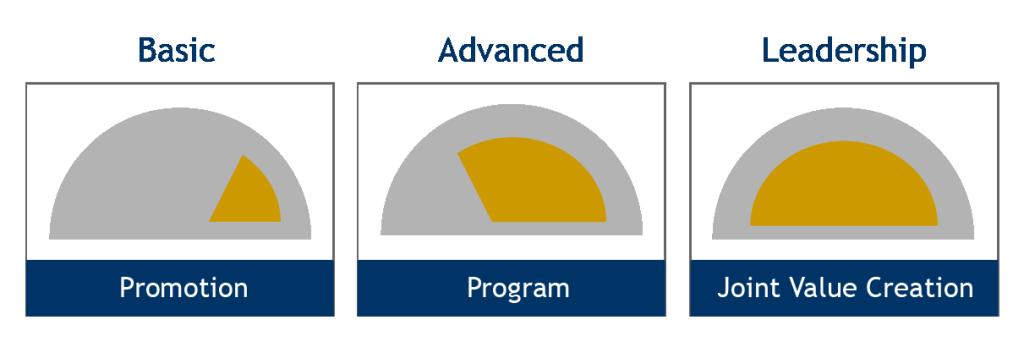 program effectiveness the partnering group
