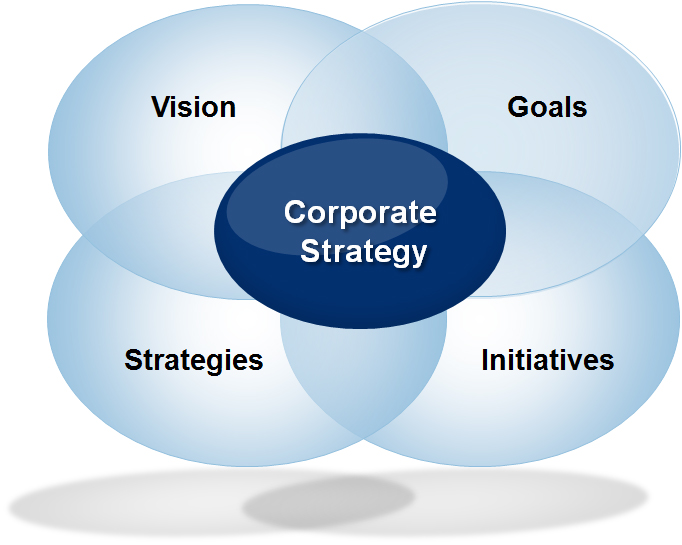 corporate strategy management A project doesn't end with delivery but with the realization of its benefits to the business, so strategy needs to be part of the project management policy.