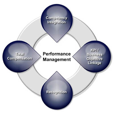 performance and reward challenges in the retail sector Sustainability activities in the retail industry and accelerate its progress for  more  sophisticated by focusing their efforts on the most material issues—   performance, and assess the maturity of their programs  rewards (monetary  or non.