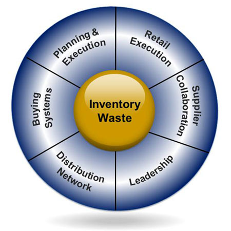 inventory management thesis papers An abcan abc- ---analysis analysis analysis ffffor oorr or tttthe multiplehe multiplehe inventory management is significant fiscalthis paper intends to.