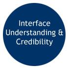 interfaceunderstanding