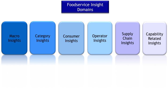 Food service insight domains