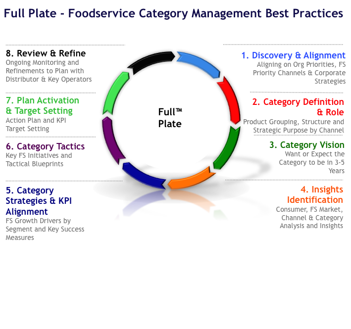Full Plate Foodservice Cateogry Management