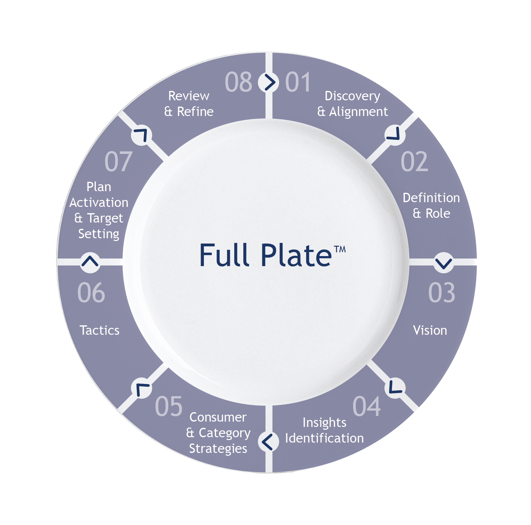 Marketing Plan Segmentation Criteria